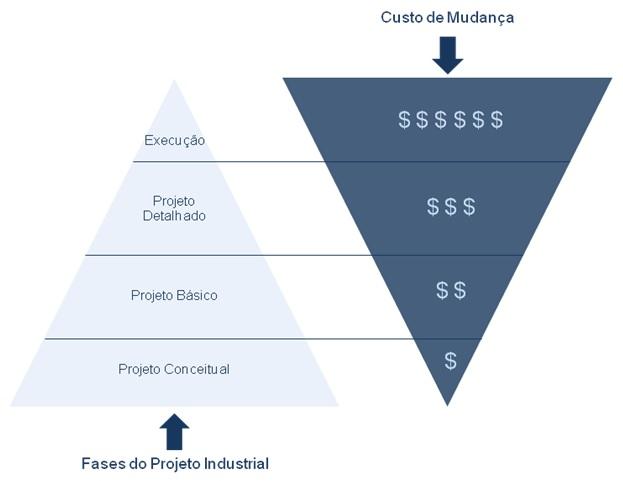 Projetos Industriais